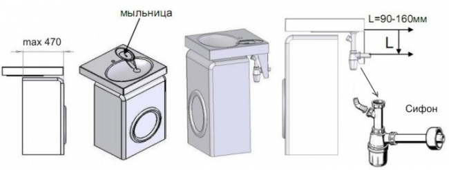 Mini-instructions intuitives avant d'installer l'évier