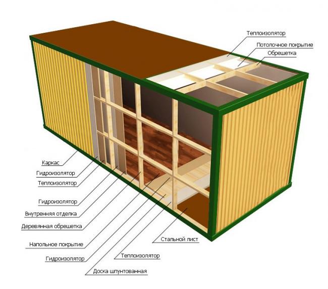 Schéma d'isolation thermique d'une structure à partir d'un conteneur maritime