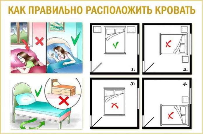 Disposition des meubles dans la chambre