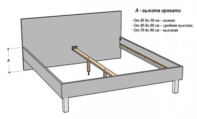 Variétés de lits en hauteur