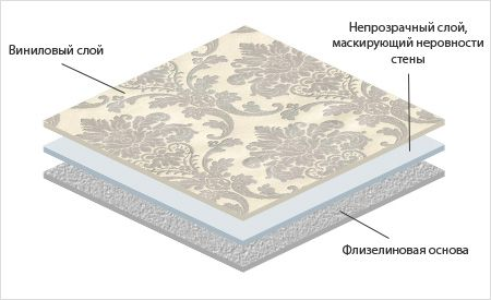 Le deuxième type de papier peint en vinyle est à base de non-tissé