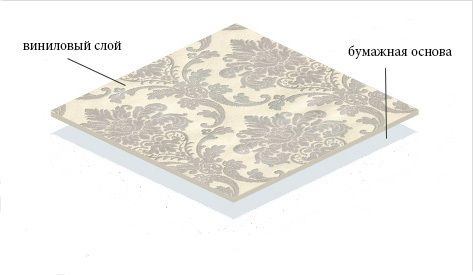 Le premier type de papier peint vinyle - à base de papier