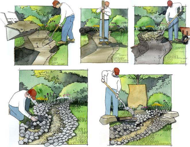 Créer un flux sec étape par étape