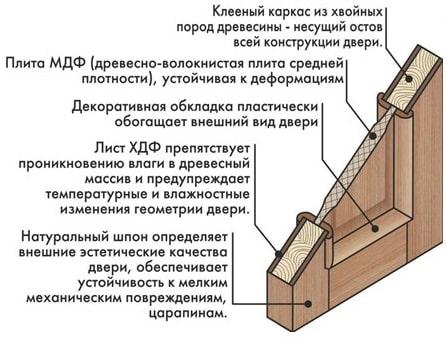 construction de porte à panneaux