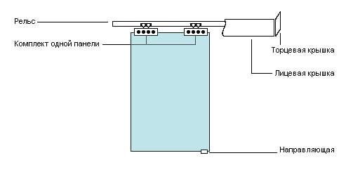 le schéma de la structure de la porte coulissante