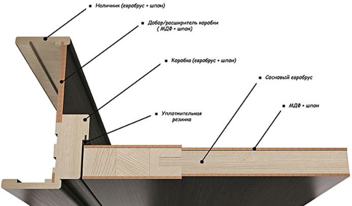 éléments de portes intérieures profilées