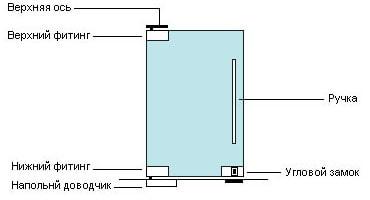 schéma de conception de porte pendulaire