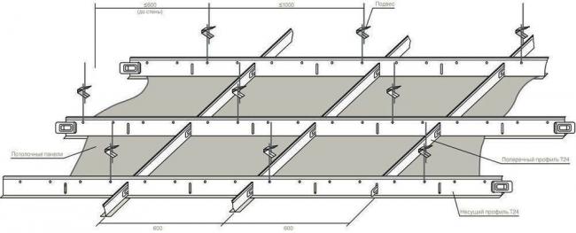 Installation de barres transversales qui sont attachées au principal