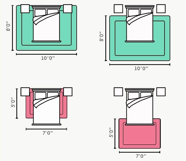 Quel est le tapis correct (et de quelle taille) dans la chambre ?  Haut : options correctes Bas : mauvais