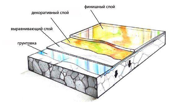 Structure 3D du sol autonivelant