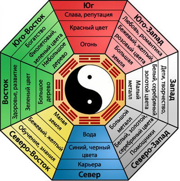 Bagua de huit aspirations de vie.  Cette théorie est enseignée dans le feng shui moderne, créé relativement récemment et dont le but est de simplifier et d'adapter au maximum la métaphysique chinoise à la mentalité occidentale.