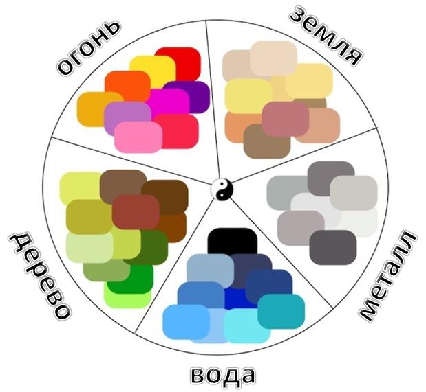 Chaque objet ou phénomène du monde environnant est une synthèse des qualités de cinq éléments primaires (Éléments) dans une certaine proportion : Bois, Feu, Terre, Métal et Eau.  L'interaction des cinq éléments est étudiée par la théorie de Wu Xing