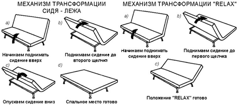 Schéma des manipulations avec le canapé