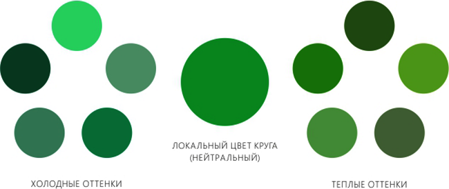 On remarque que moyenne en saturation et luminosité, cette couleur améliore l'humeur.  Et ses nuances acides, souvent utilisées dans les cuisines modernes, revigorent