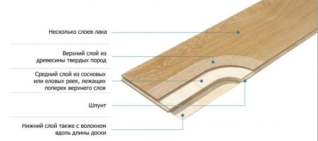 Fig. 2 Planche de parquet en coupe
