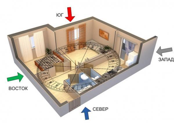 Un exemple illustratif de division d'un appartement à l'aide de la boussole Lo-Pan.  Indépendamment, sans l'aide d'un spécialiste, vous pouvez toujours simplifier le plan d'un appartement en utilisant l'octogone Ba-gua et une boussole touristique ordinaire
