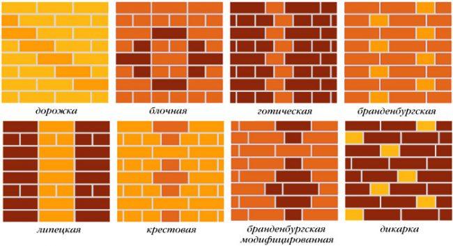 Types d'ornement possibles dans la maçonnerie bavaroise de briques de finition