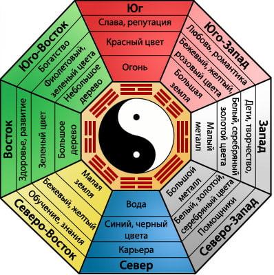 couleurs feng shui sur les points cardinaux