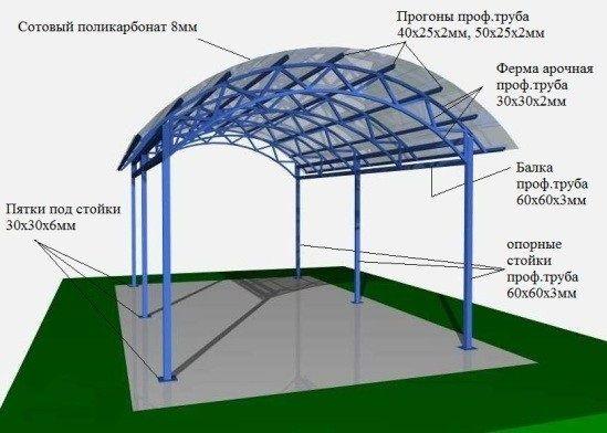Fig1 .. Schéma d'un carport