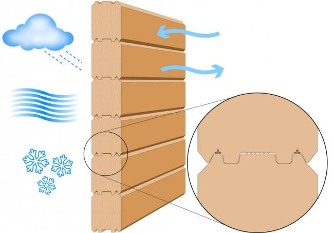 Maisons en bois à partir de bois profilé.  Les murs d'une maison en bois construite avec des technologies modernes : 1. résistant à l'humidité 2.