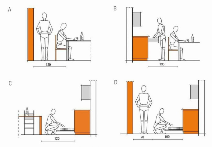 ergonomie de la cuisine