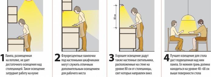 éclairage de cuisine