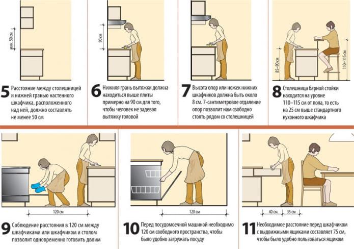 Principes de base de l'ergonomie de la cuisine